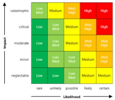 Image result for 5x5 risk matrix