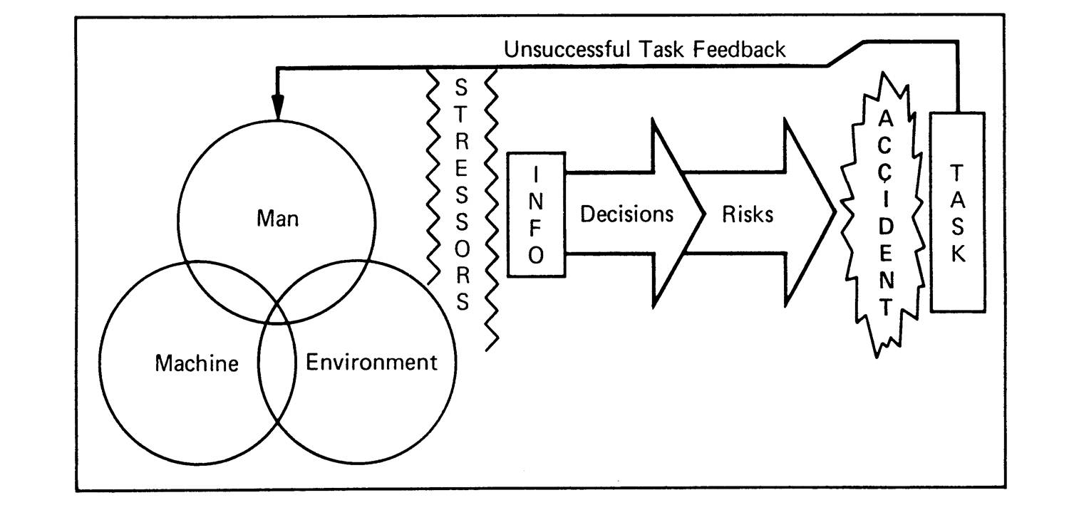 Accident/Incident Causation Models Pros Cons