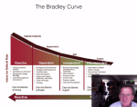 Safety Curves and Pyramids
