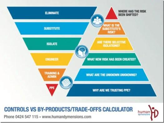 controls vs tradeoffs