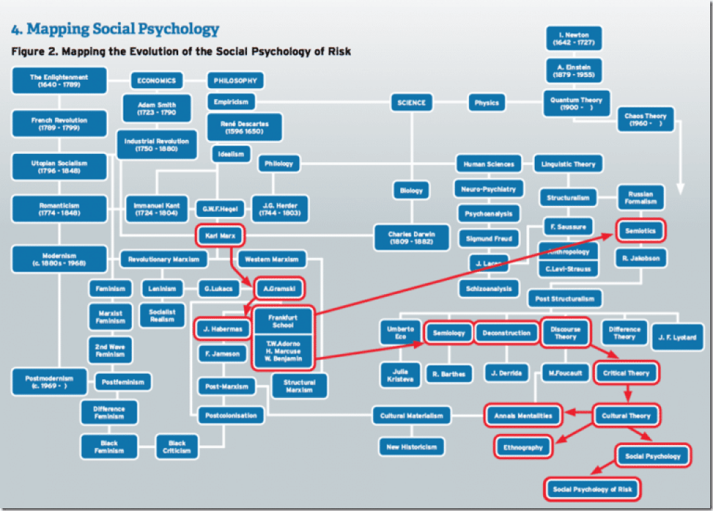 History of Social Psychology of Risk