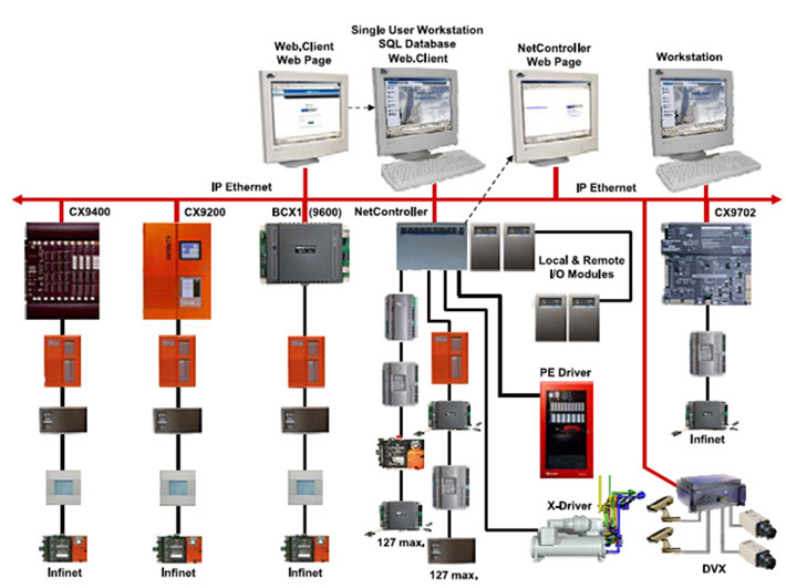 building automation system wiring diagram