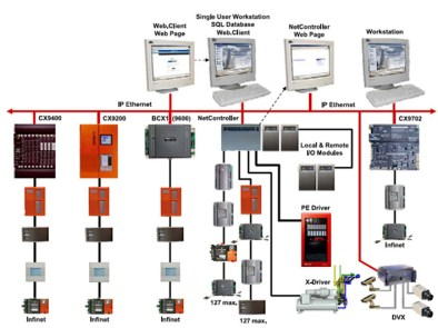 bms testing & commissioning method statement