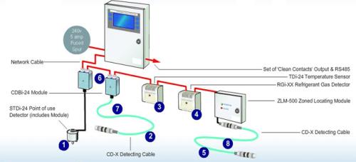 leak-protection-system-method-statement