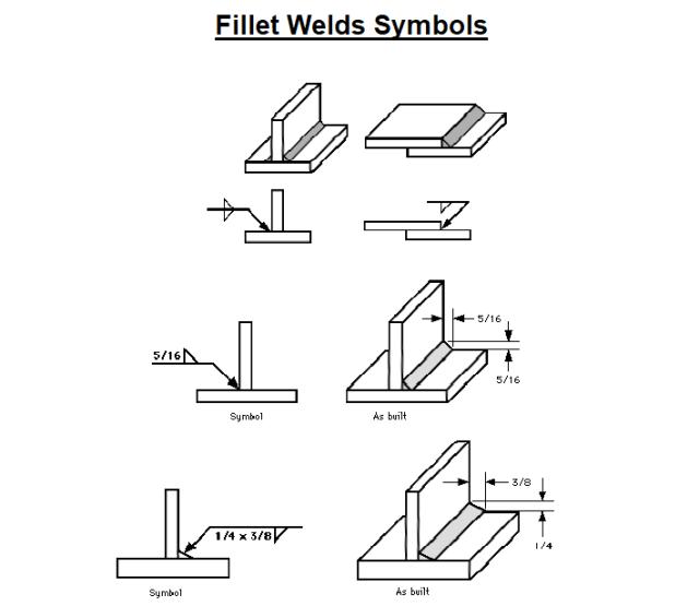 Symbols for the Fillet Welds