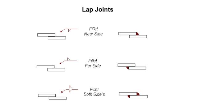 lap joints welding symbols