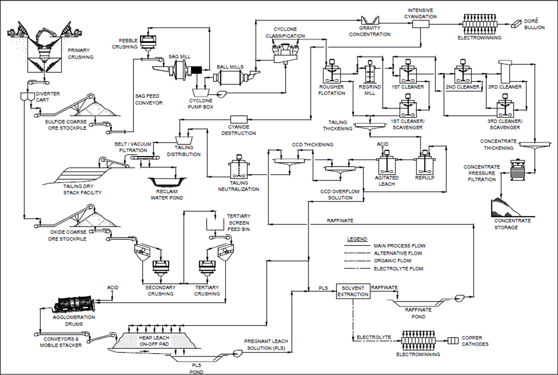 process flow diagram using autocad