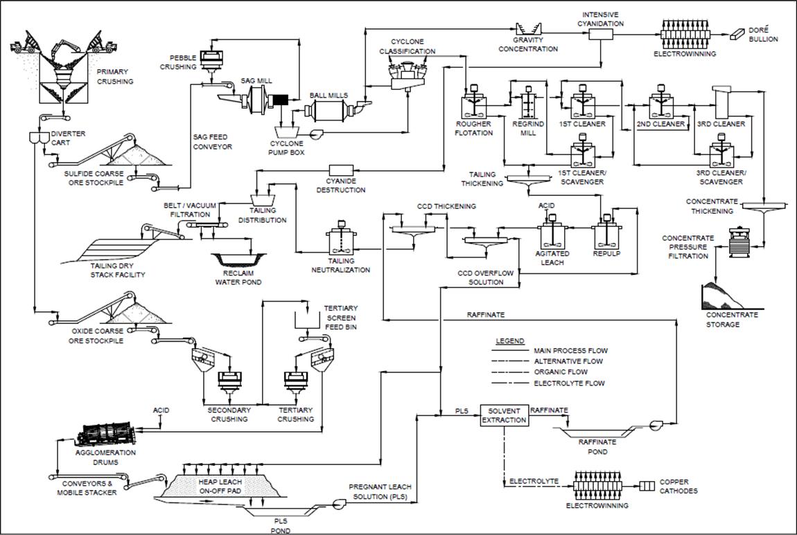 process flow diagram gold mining