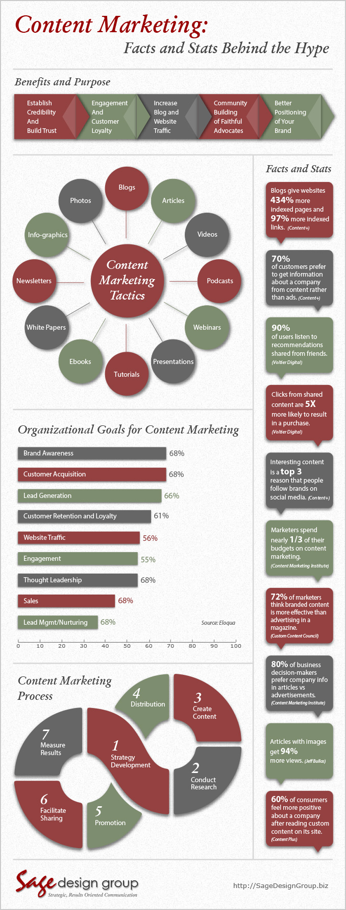 content-marketing infographic web