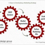 Marketing Strategy Gears Infographic