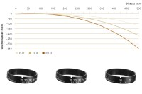 Leica Magnus BDC elevation rings