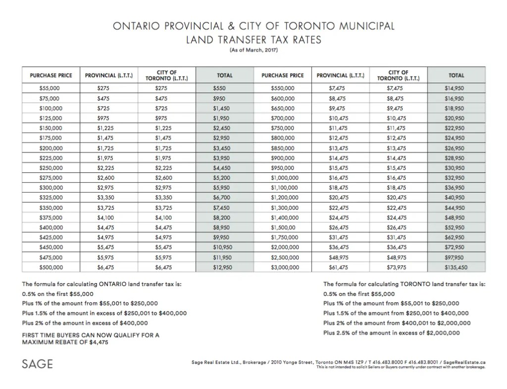 ONTARIO PROVINCIAL & CITY OF TORONTO MUNICIPAL LAND
