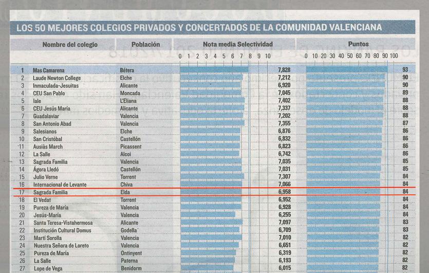 Entre los mejores colegios de Alicante y el nmero 17 de