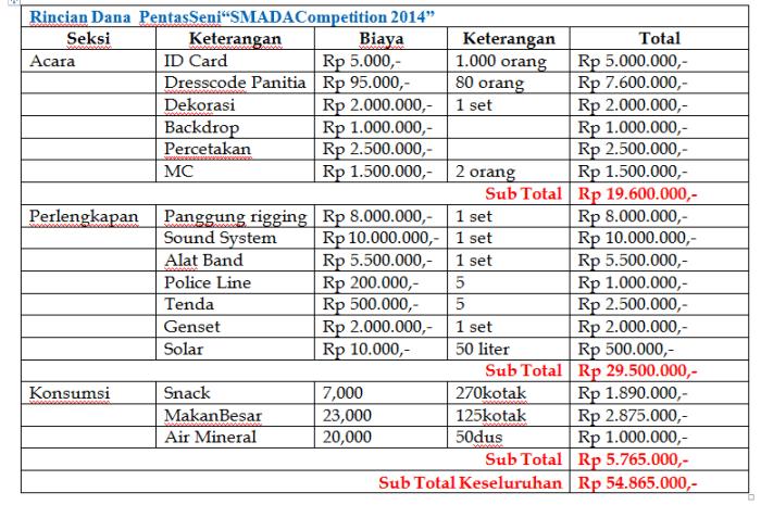 Rincian Dana Proposal Sponsorship