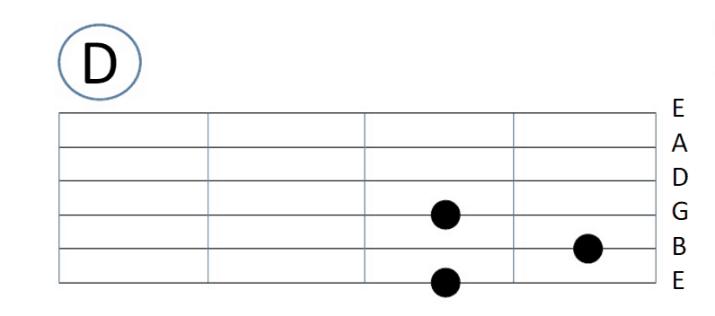 Kunci Gitar Lengkap dan Mudah