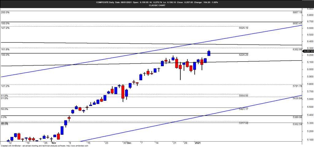 IHSG break resistance