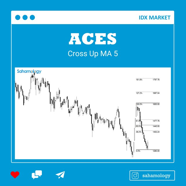 trading-plan-ACES