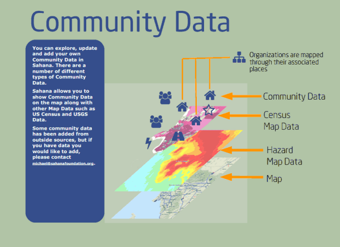 Sahana Trains 8 Communities in Resilience Mapping Tool