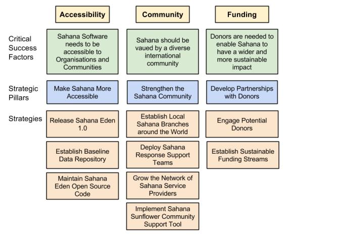 Sahana Strategic Plan 2014-2015