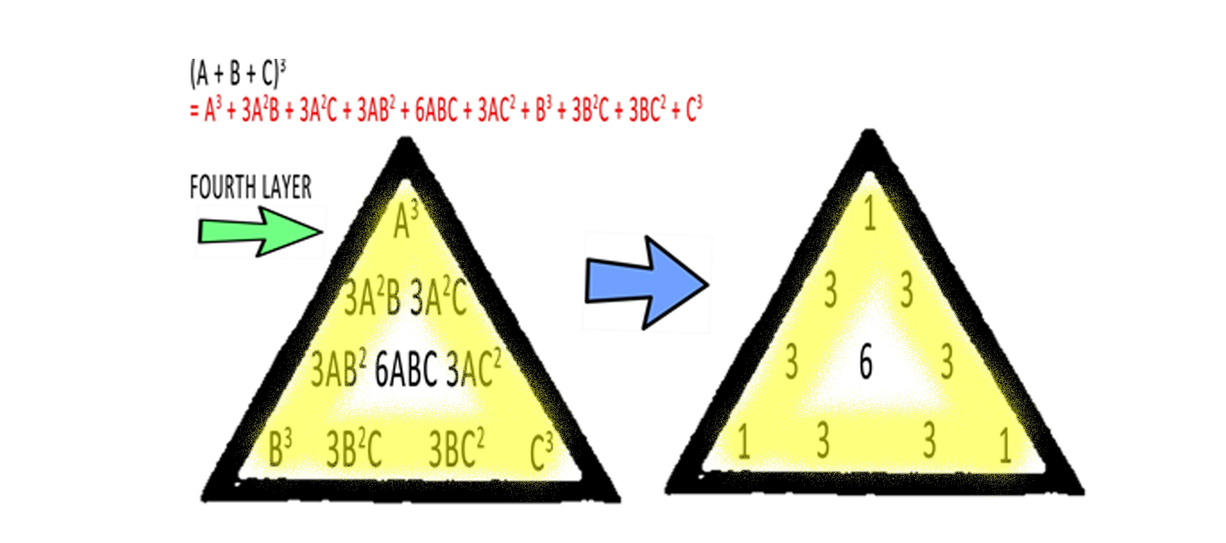 The Trinomial Theorem And Pascal S Tetrahedron