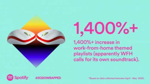 Spotify 2020 Most Streamed Artists List, Songs, Podcasts, More