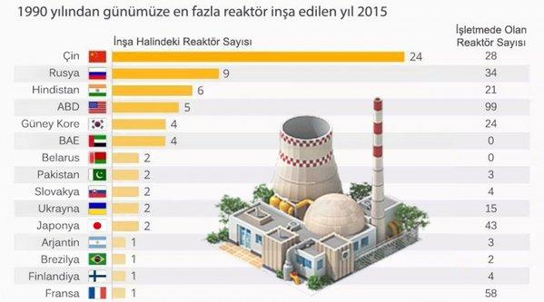 en fazla reaktor olan ulkeler