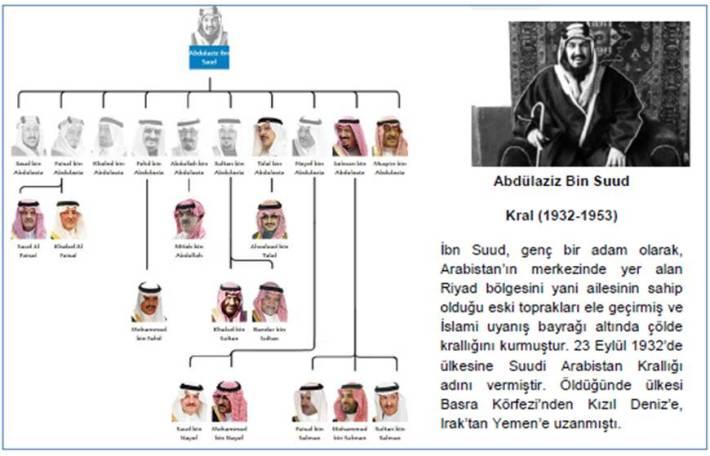 Kral_Abdulaziz_Bin_Suud
