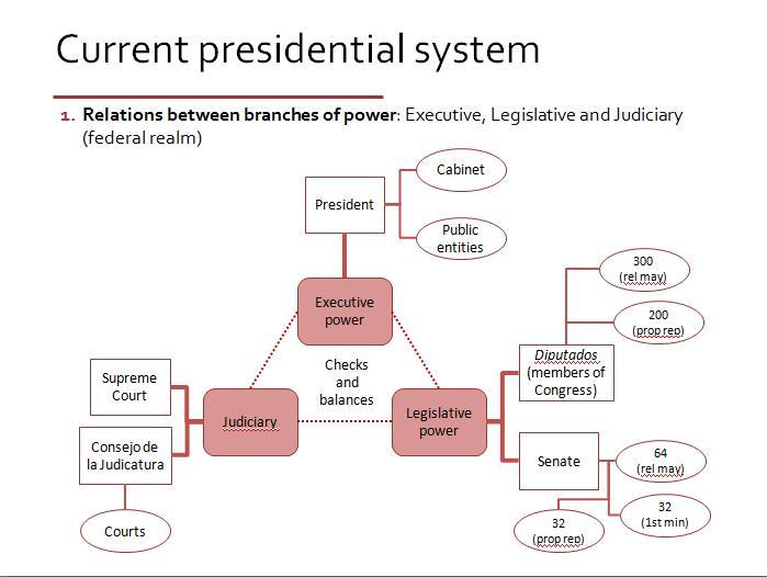 meksika-hukumet-sistemi