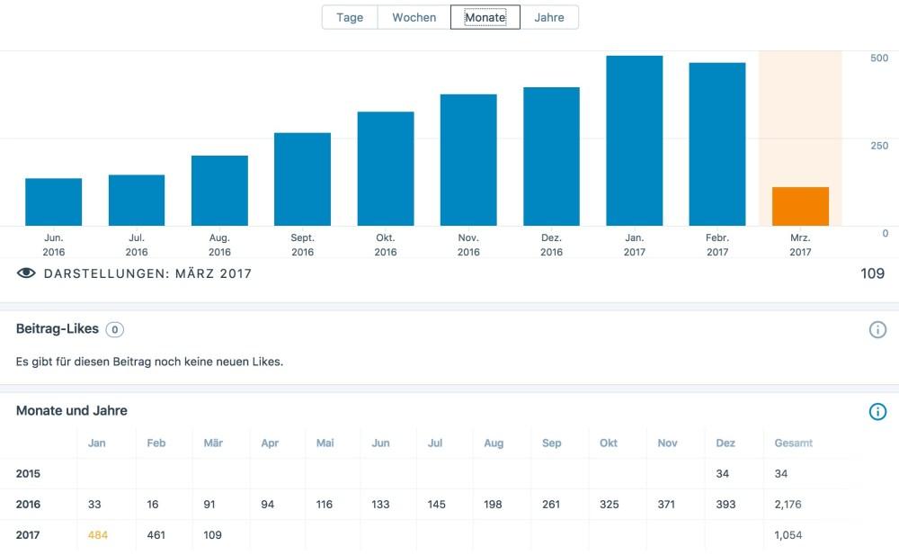 Cloudkey_Statistik
