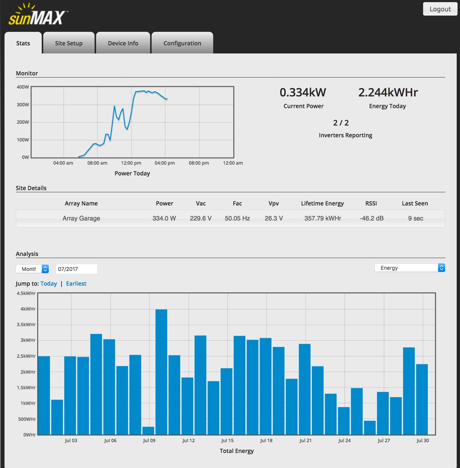Sunmax Stats