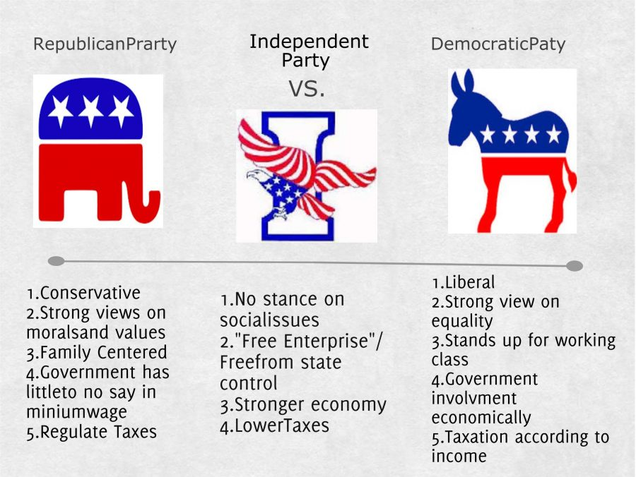 Image result for independent party