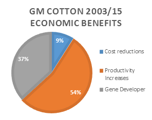 Colombia's GM cotton economic benefits from 2003 to 2015