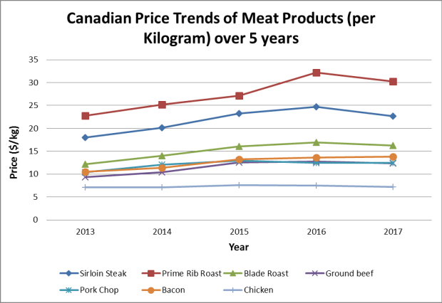 The Price of Animal Welfare: Economics of Humane Meat Certification 1