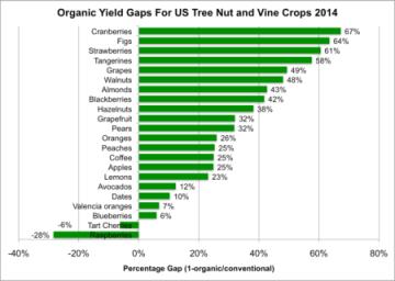 "Source: Steven D. Savage: SCRIBD ""The Organic Yield Gap""."