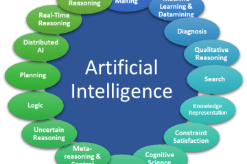 Artificial Intelligence (AI) sub-disciplines