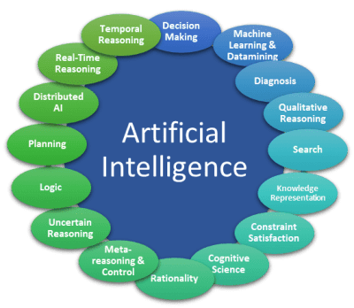 Artificial Intelligence sub-disciplines
