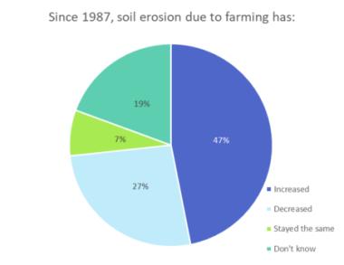 consumers knowledge of farming soil erosion