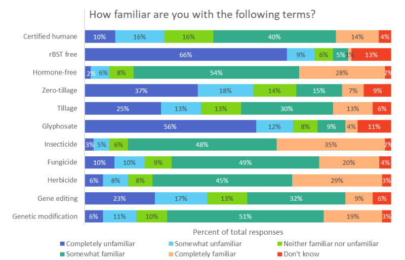 Participant familiarity with agricultural terms rated on a 5-point Likert scale.