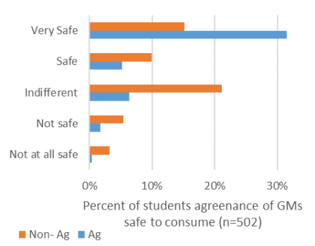 Students views of the safety of GM foods