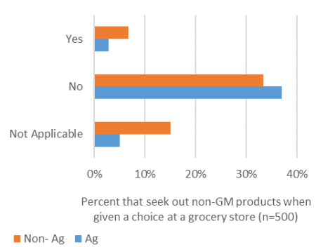 Figure 3: Student's preference between GM and non-GM foods