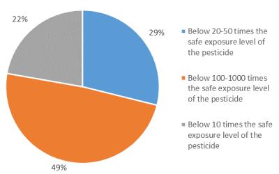 Figure 3: Responses to maximum human exposure limits for pesticide registration