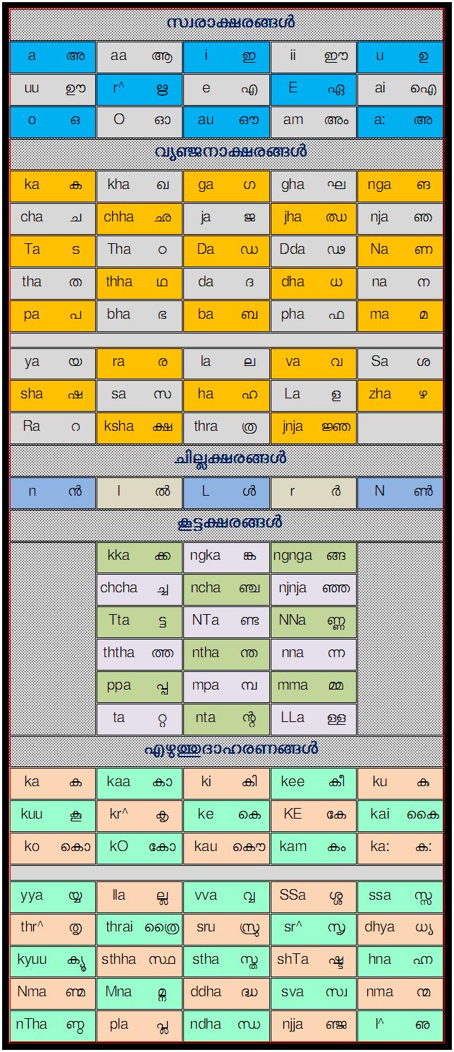 Malayalm Key Board