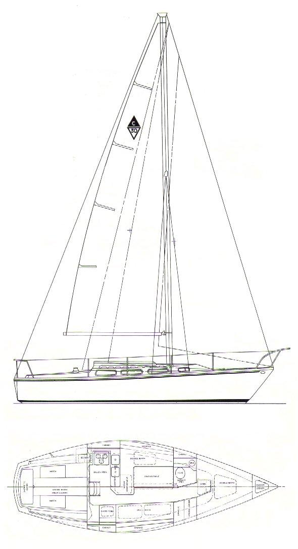sailboat diagram