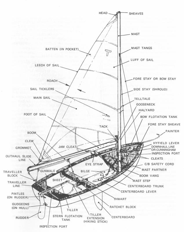 hunter sailboat rigging diagram 1999 honda accord wiring sailing and the tech dinghy