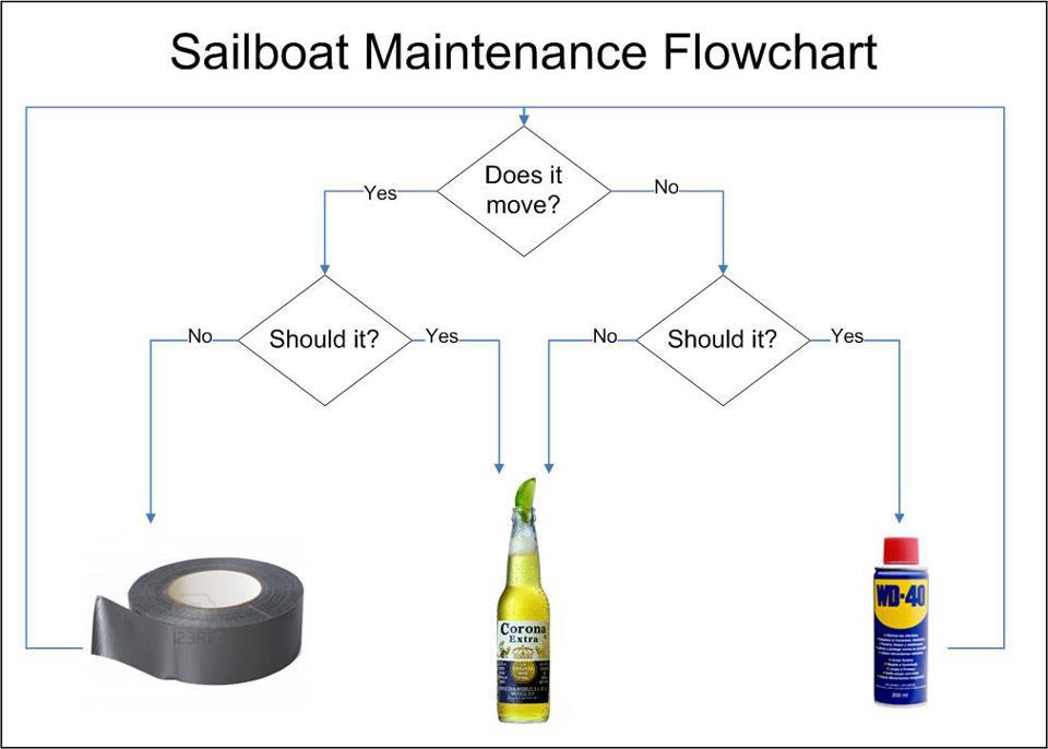 also sailboat maintenance flowchart sailingpapillon rh wordpress
