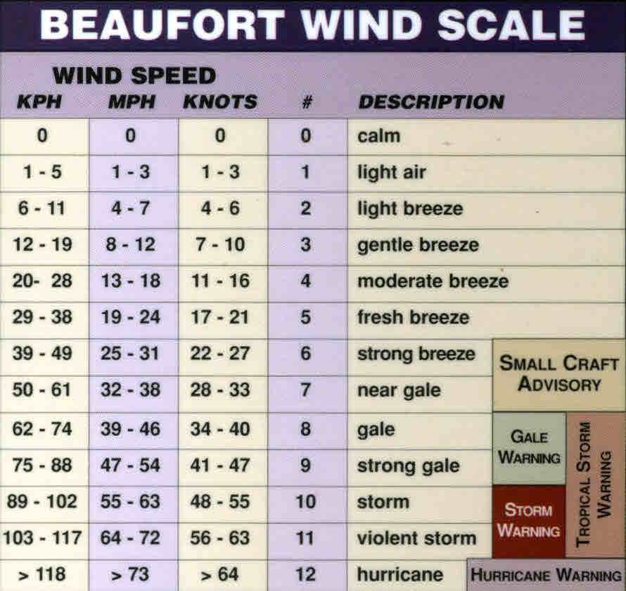 Beaufort Scale 12 38469 | INVESTINGBB
