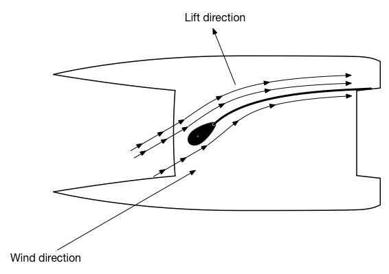 Rotating mast airfoil