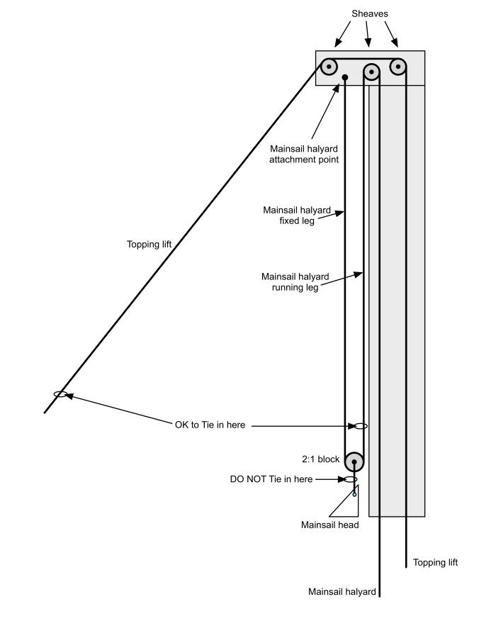 2-1 halyard ascending