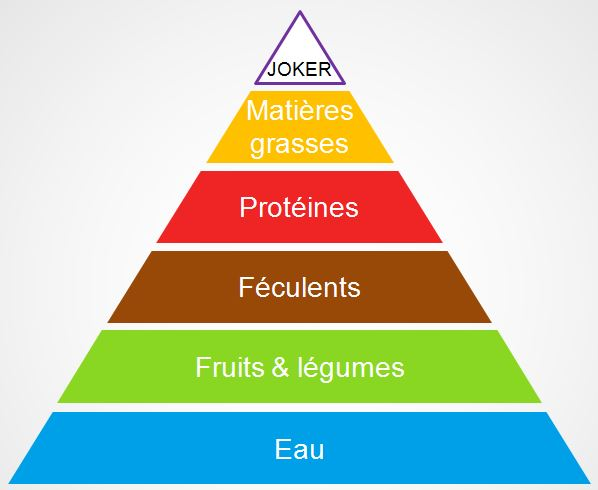Comment manger sainement : La pyramide