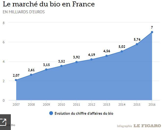 Le marché du bio en France